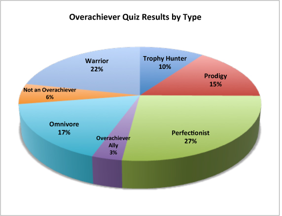 A pie chart showing the different types of Overachievers. 27% Perfectionaist. 15% Prodigy. 10% Trophy Hunter. 17% Omnivore. 22% Warrior. 6% Not an Overachiever. 3% Overachiever Ally.